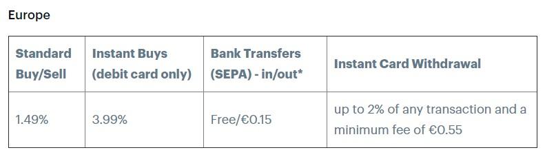 Coinbase erfaringer - avgifter