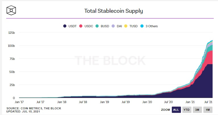 stablecoin supply 2021