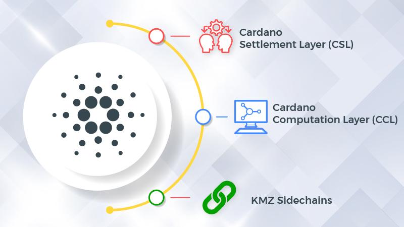 cardano_layers